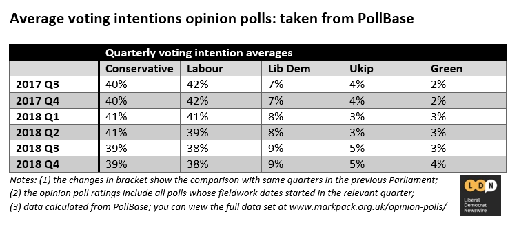 Quarterly round of voting intention polls