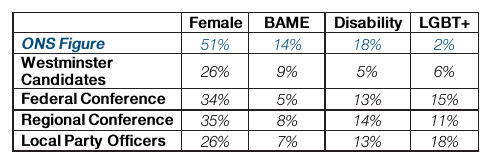 Liberal Democrat diversity figures
