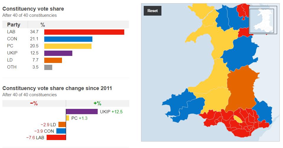 Lib Dems lose in Wales