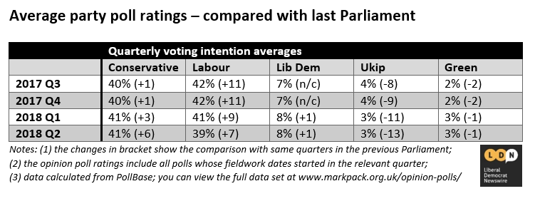 Opinion poll ratings, Q2 2018