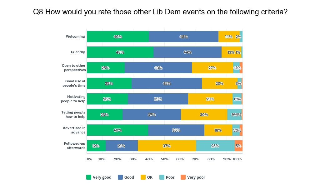 How people rate Lib Dem events