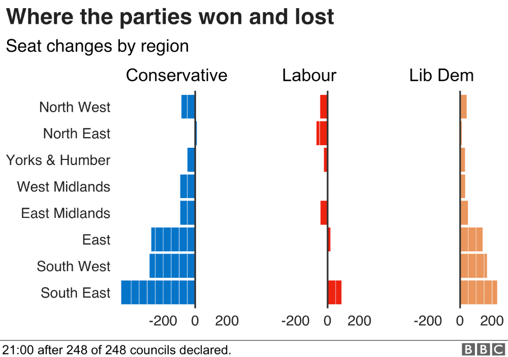 BBC local elections analysis of geographic spread of results