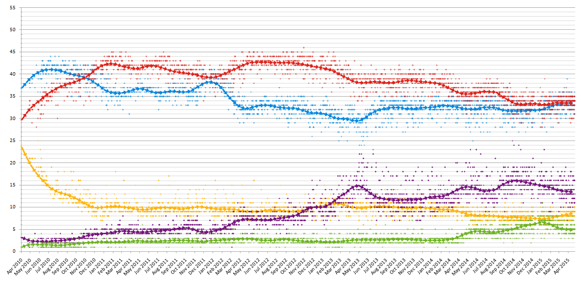Opinion polls 2010-15