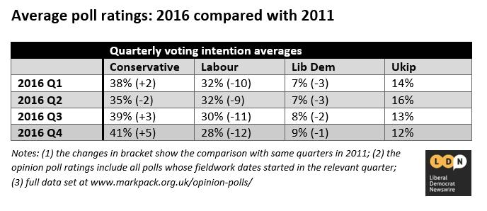 Polling scorecard Q4 2016