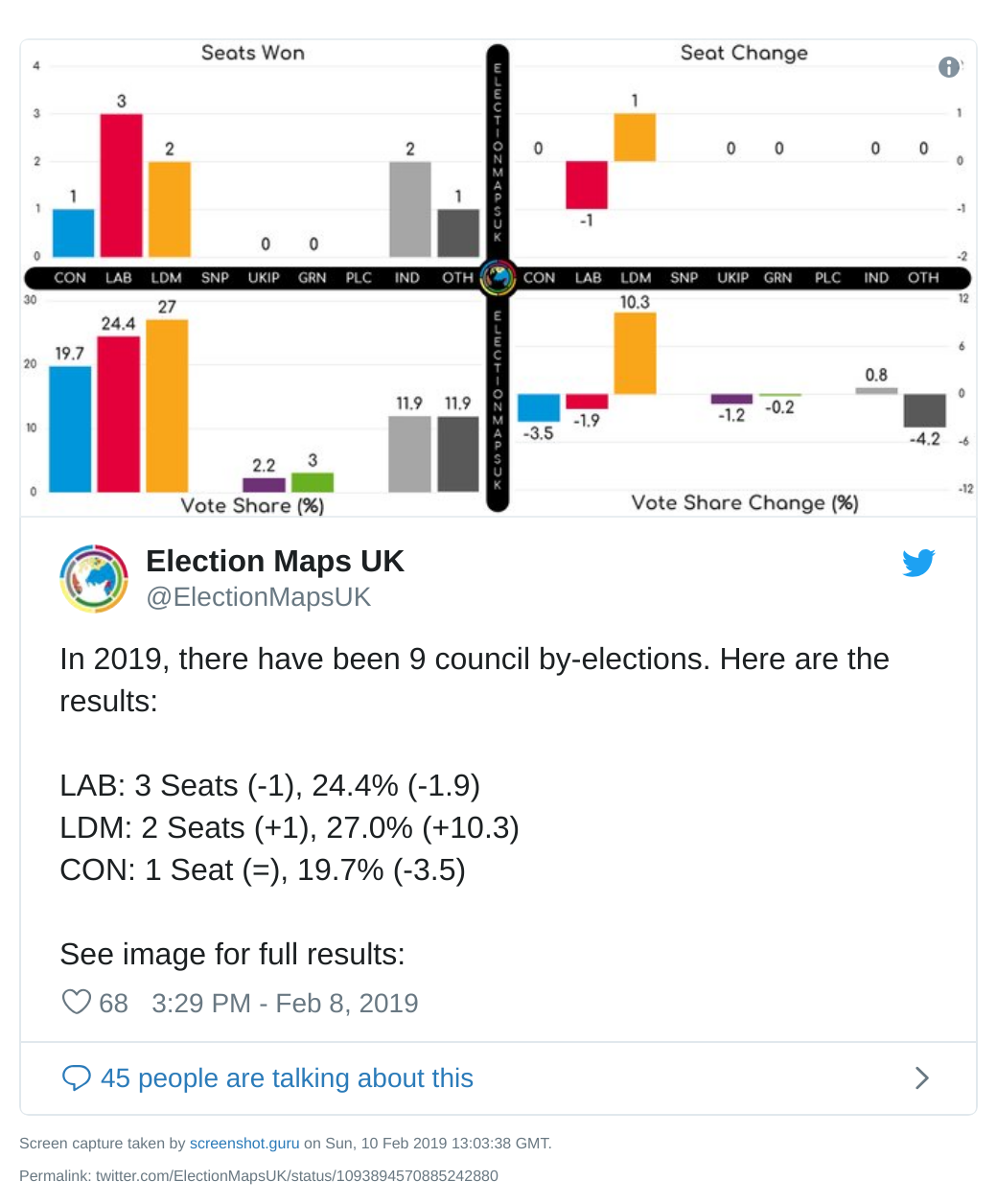 Council by-election results so far in 2019 - as of 8 February