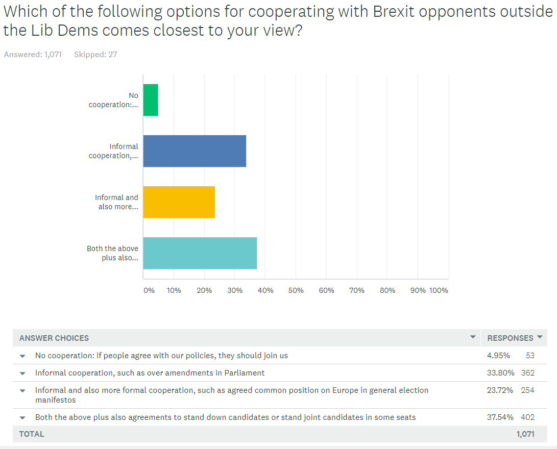 Lib Dem member survey - views on cross-party cooperation
