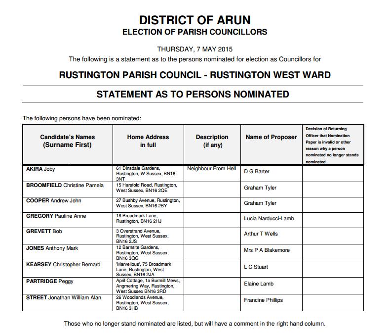 Rustington Parish Council - statement of candidates nominated