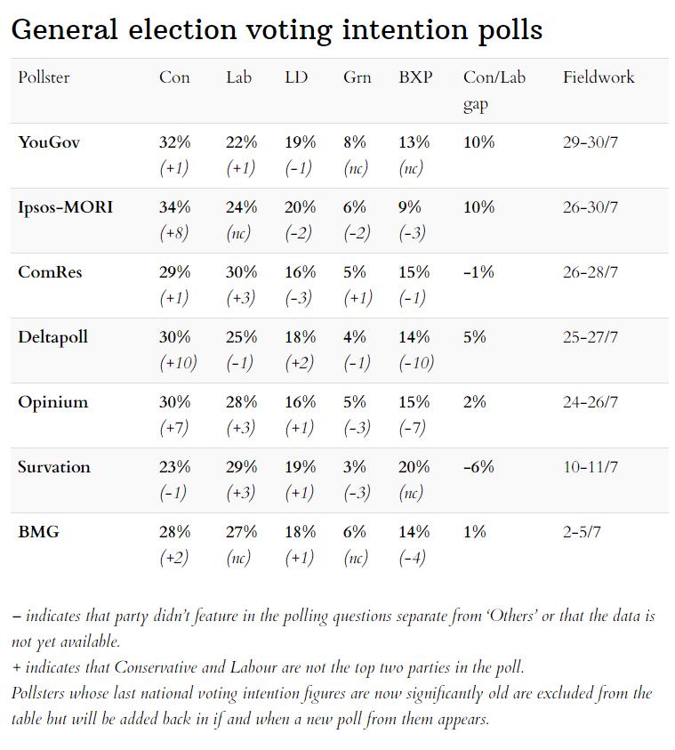 Opinion polls scorecard 4 August 2019