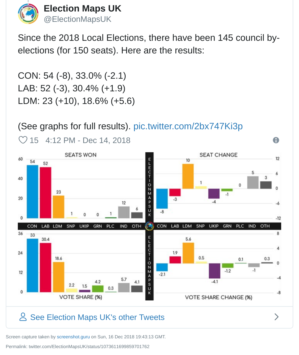 Charts showing round-up of local council by-election performance