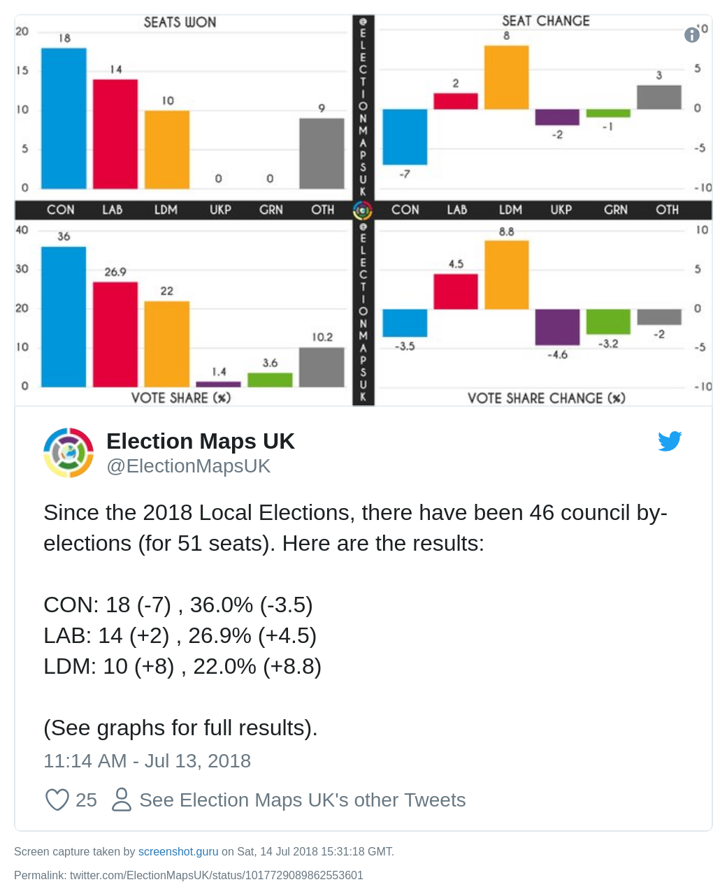 Council by-elections results graph 13 July 2018