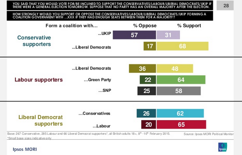 Ipsos MORI data on coalition preferences