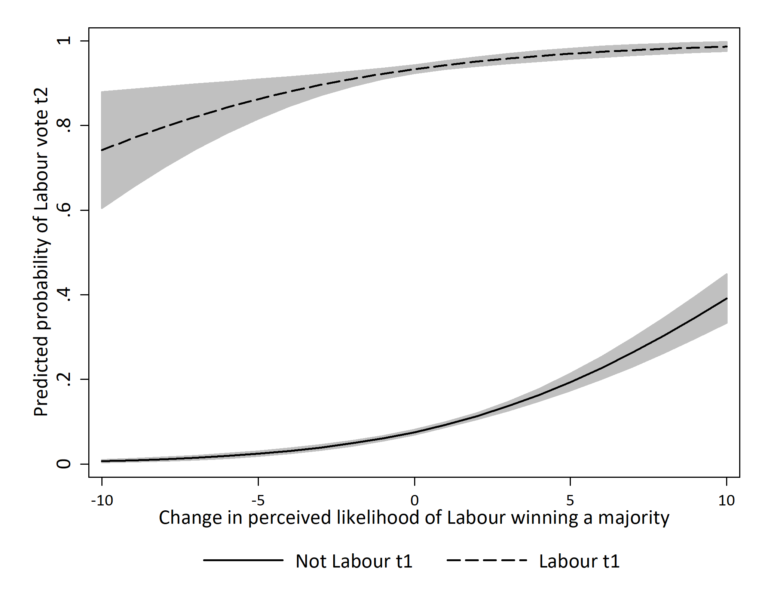 British Election Study data on Labour support and expectations of a Labour victory
