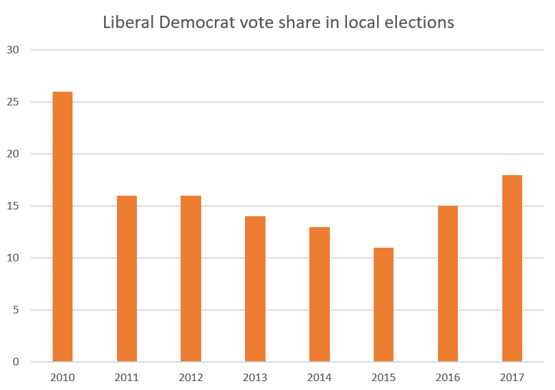 Lib Dem vote share in local elections