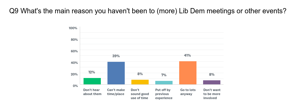 Why people don't go to move Lib Dem events
