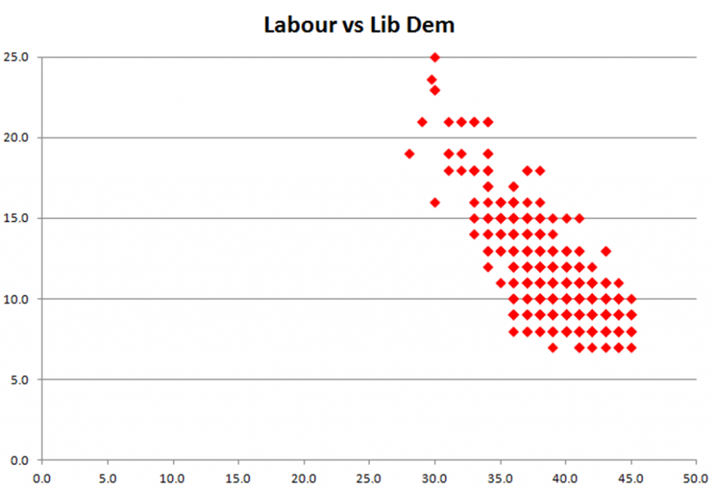 Labour vs Lib Dem polling ratings