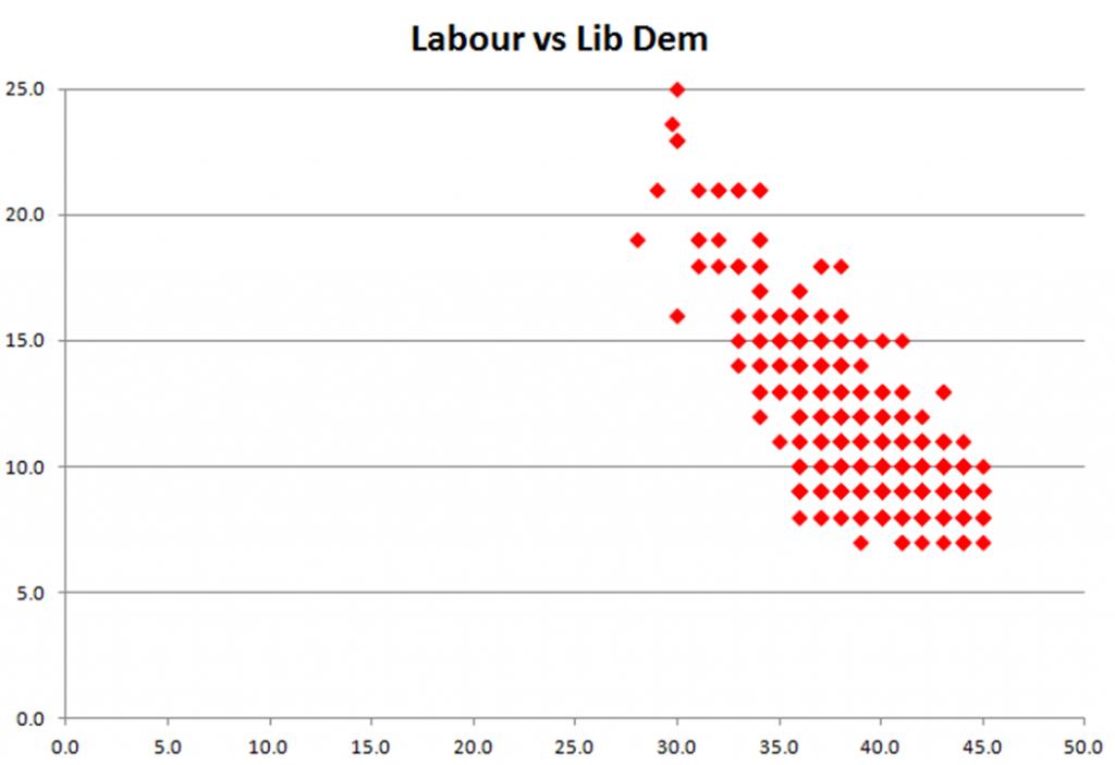 Labour vs Lib Dem polling ratings