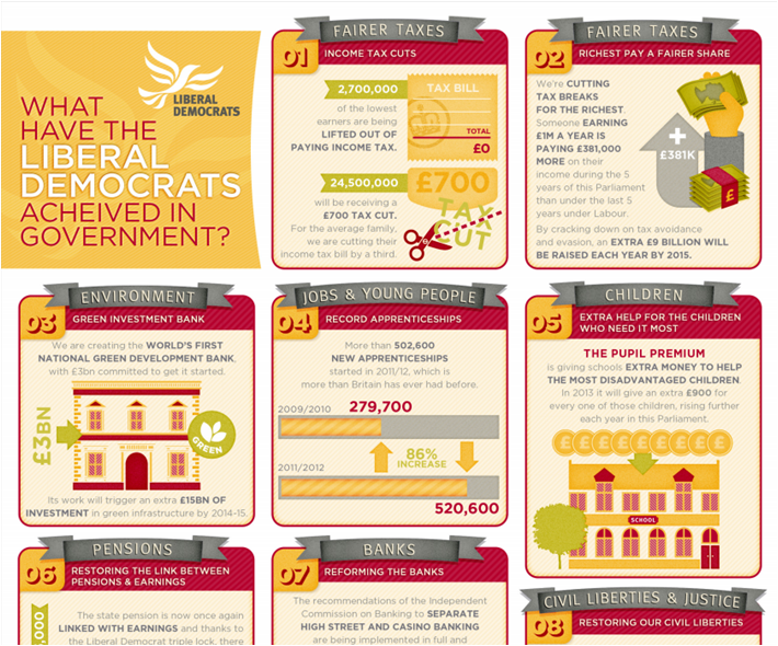 What Have The Lib Dems Achieved? Preview