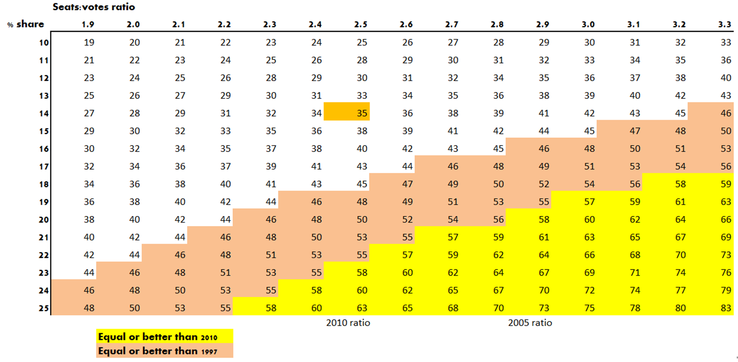 Lib Dem seat prediction grid