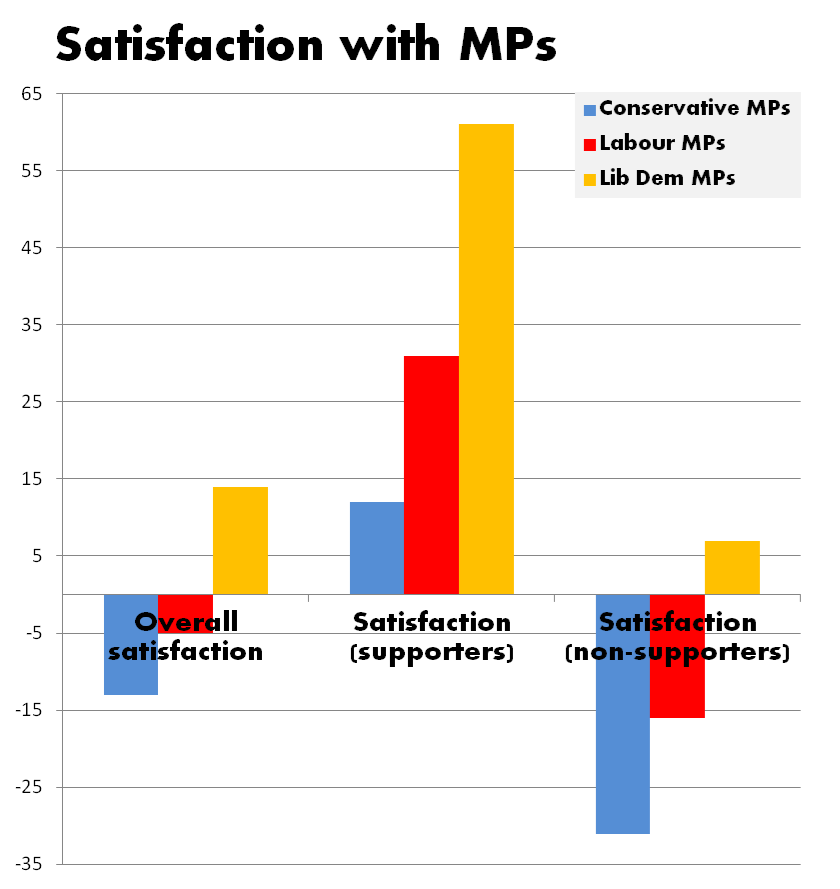 Voter satisfaction with MPs