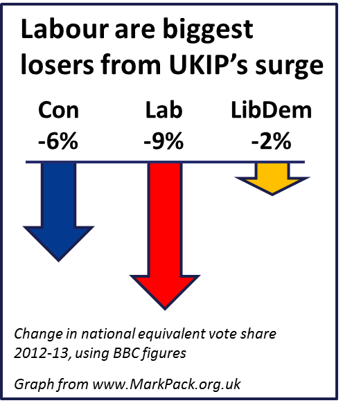 Local election vote share changes