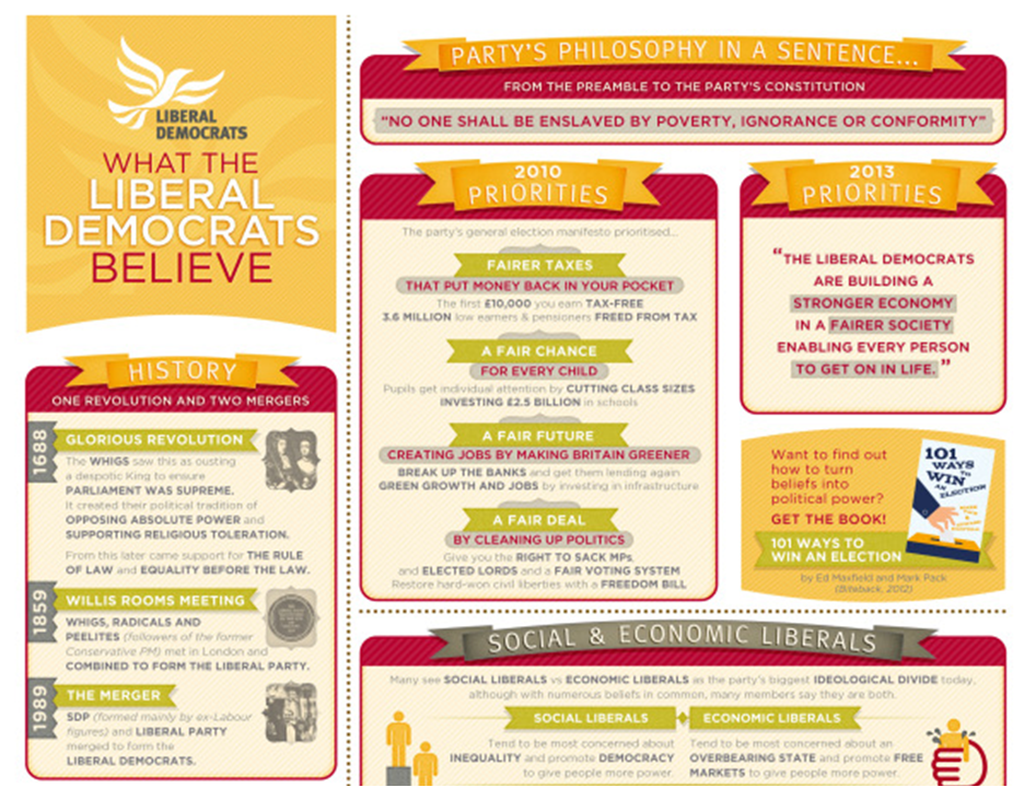 What the Lib Dems believe: poster extract
