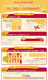 Lib Dem achievements in government: infographic