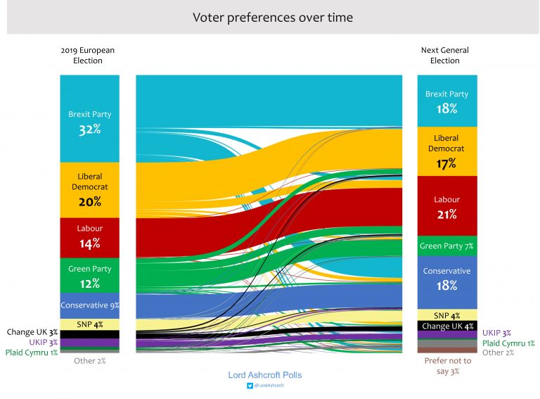 Lord Ashcroft polling showing most Lib Dem Euro voters will stick with party
