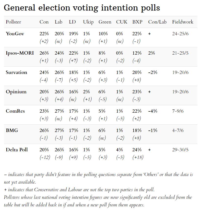 Opinion polls scorecard