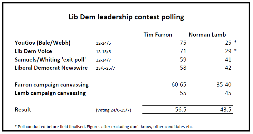 Lib Dem leadership race polling results