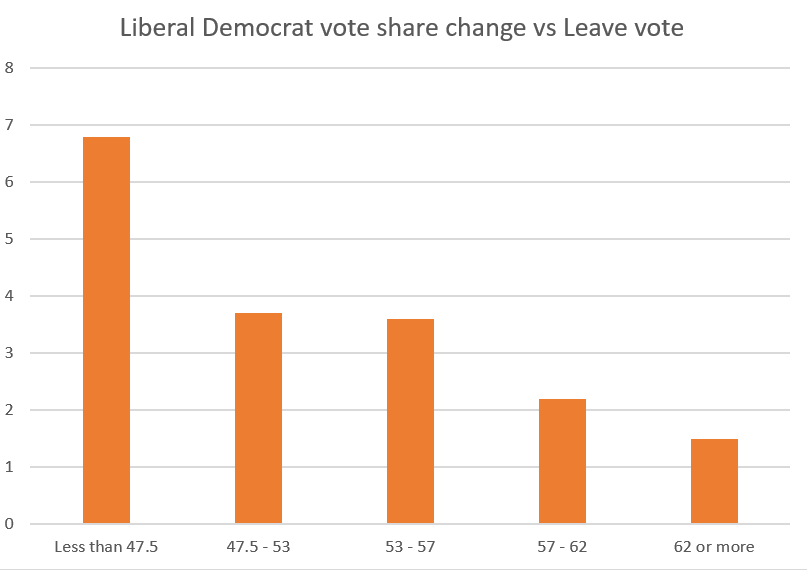 Lib Dem vote share change vs Leave referendum result