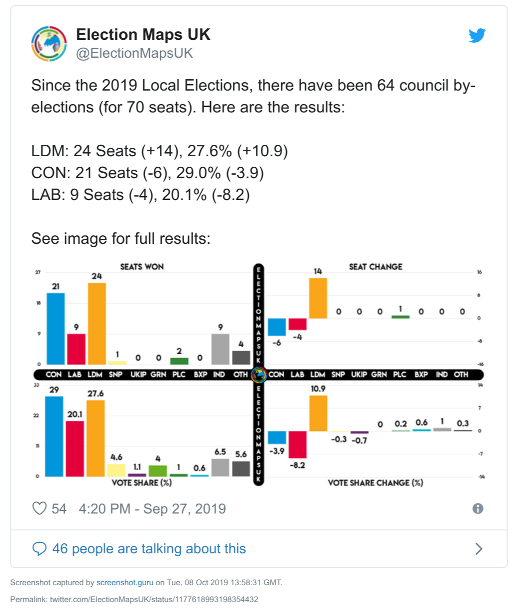 Election Maps UK roundup of council by election results as of end September 2019