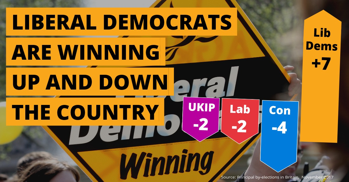Lib Dem by-election gains in November