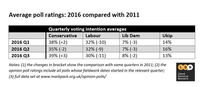 Poll ratings 2016 vs 2011