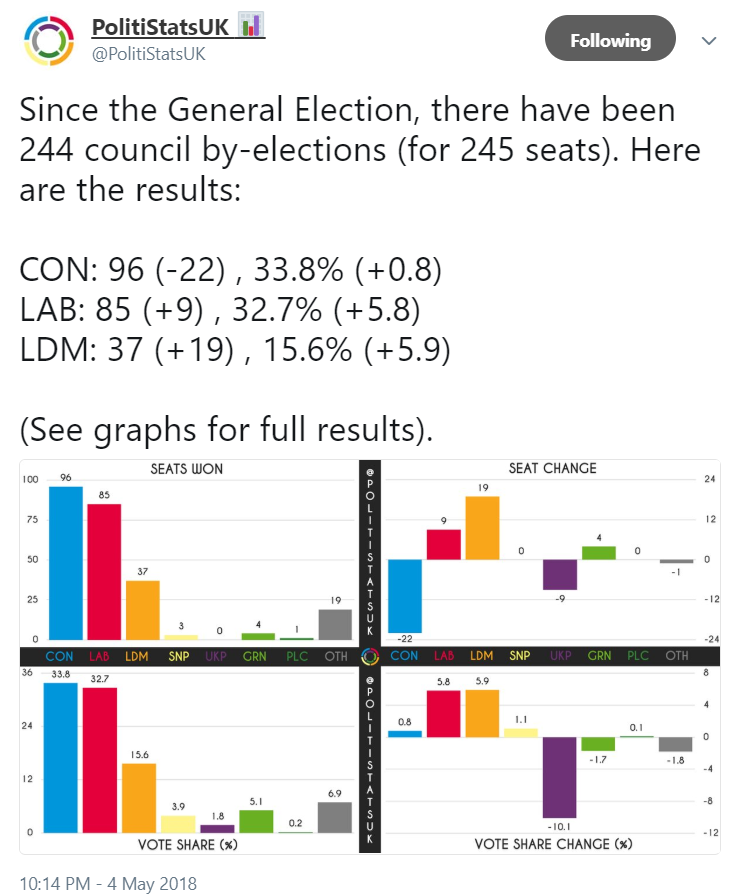 PolitiStats by-election tally 4 May 2018