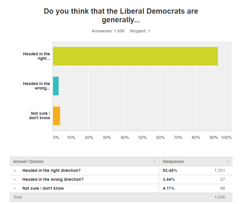 92% says Lib Dems are heading in the right direction
