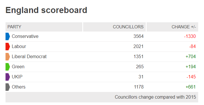 BBC local elections scoreboard 2019
