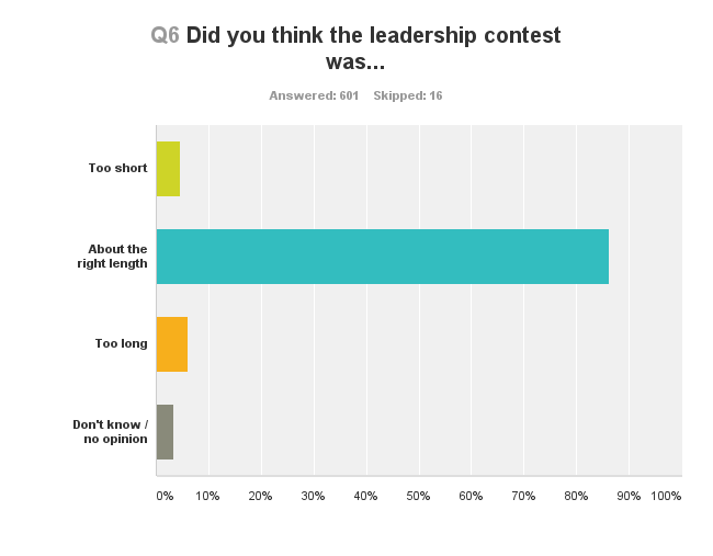 Leadership contest survey results - people happy with length of contest