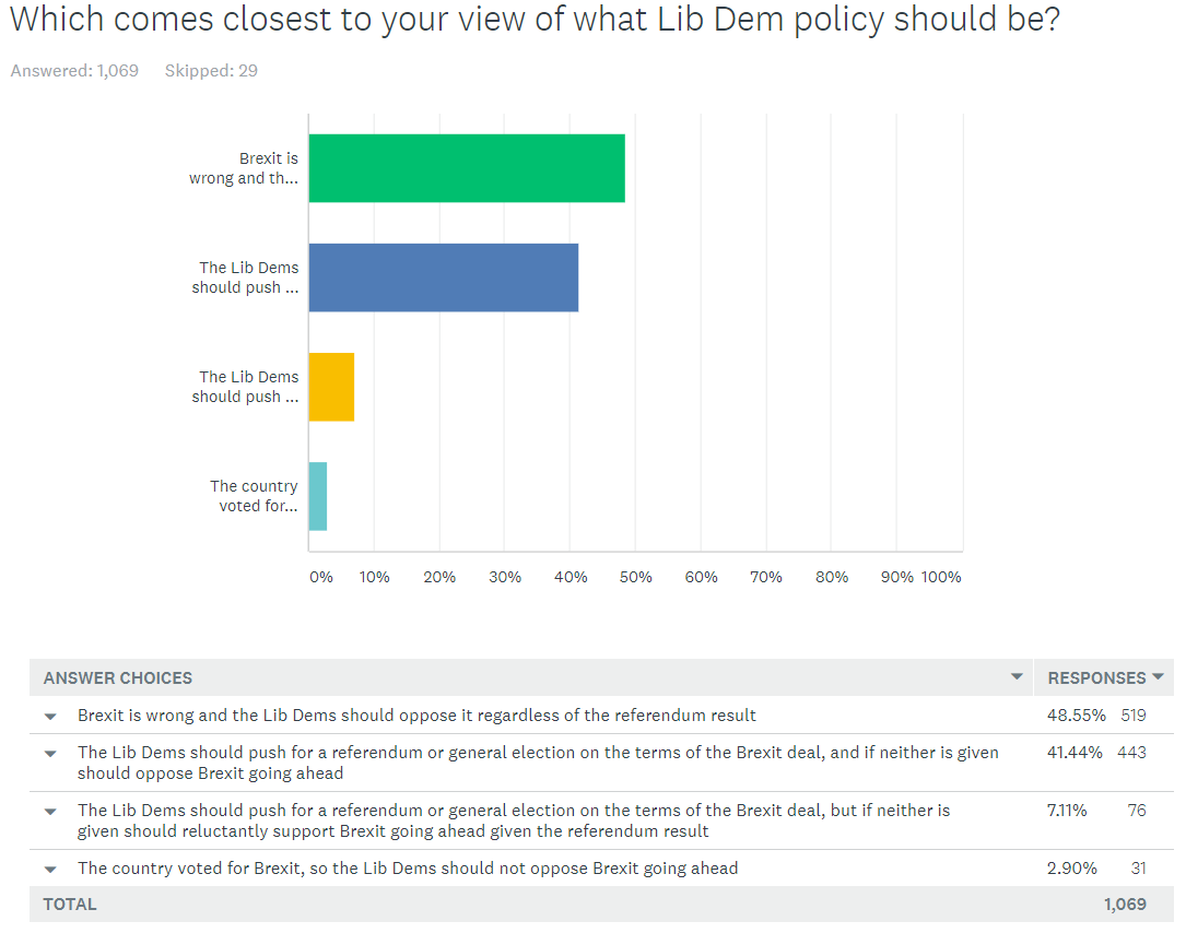 Lib Dem member survey - views on Europe