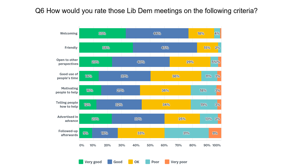 How people rate Lib Dem meetings