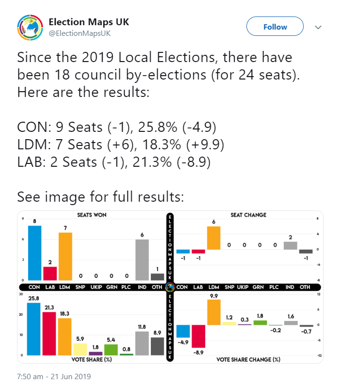 Council by-election results since May 2019 local elections