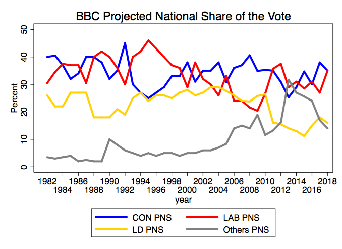 BBC national projected share of the vote in local elections