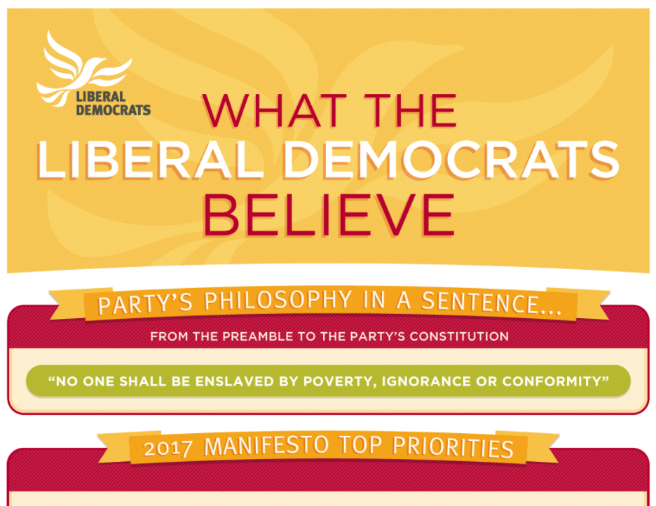 What the Liberal Democrats believe - 2017 version