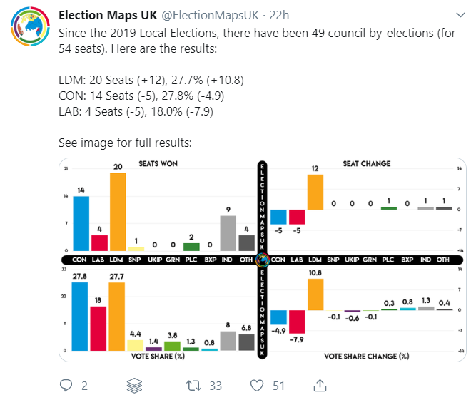Council by-election results as of 8 September 2019