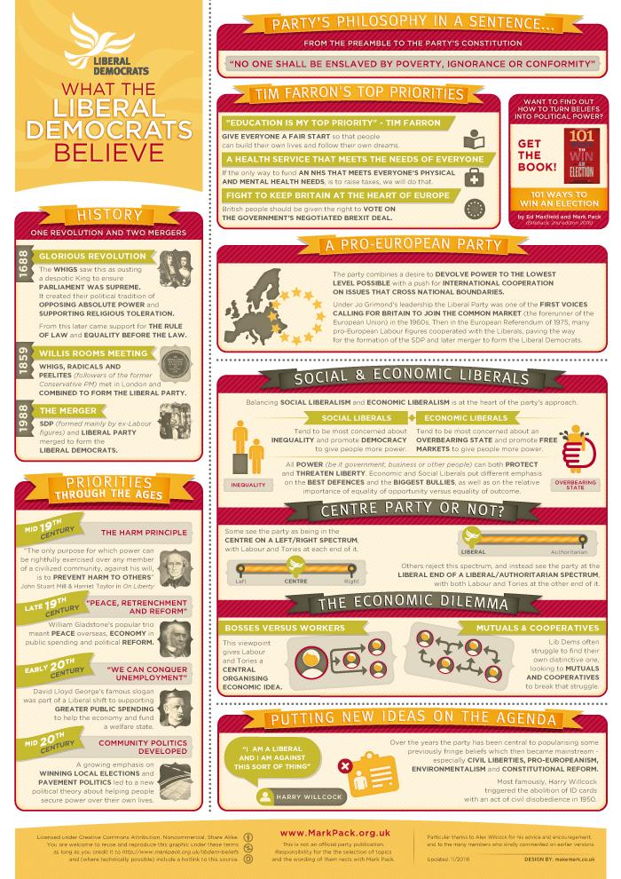 Preview of Lib Dem beliefs poster