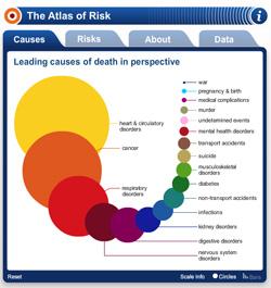 The Atlas of Risk