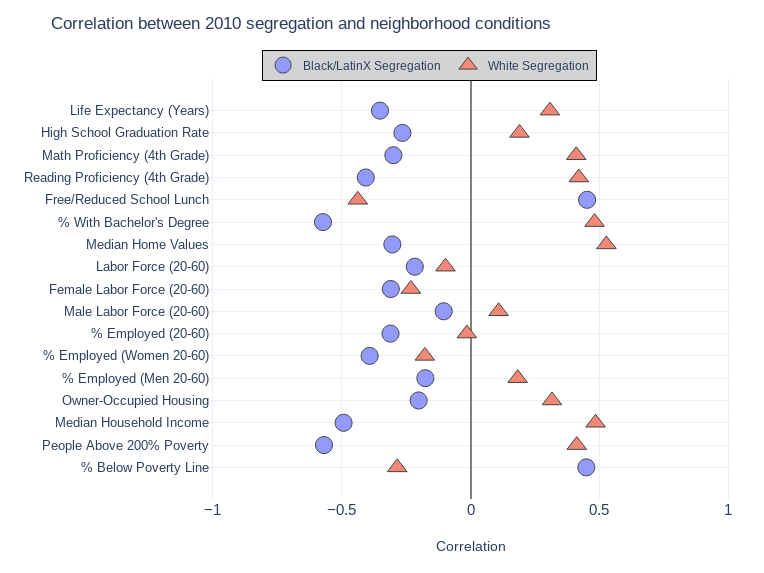 Graph shows correlation between segregation and neighborhood conditions in a variety of categories, like life expectancy, educational attainment, and income