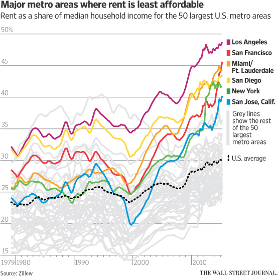 Wall Street Journal Graph on Rent in Major Metro Areas