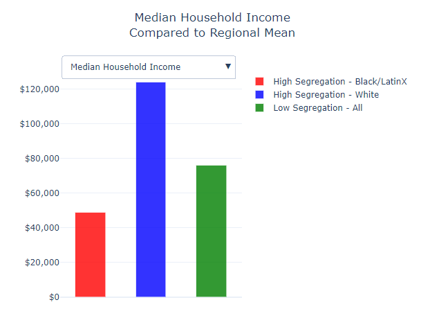 Bar graph showing disparities in household incoming between residents of segregated neighbhorhoods