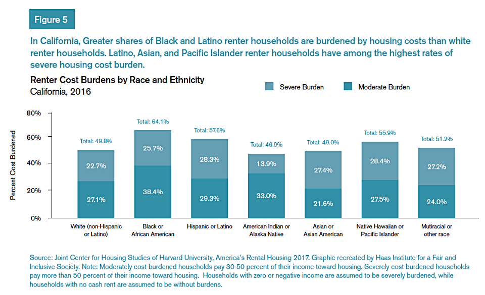 A chart showing greater shares of Black and Latino households burdened by housing costs than white renter households and Latino, Asian, and Pacific Islanders among highest rates of severe housing cost burden