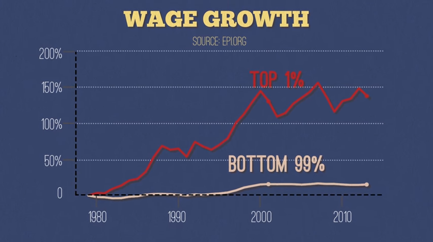 Wage Growth Chart from Video